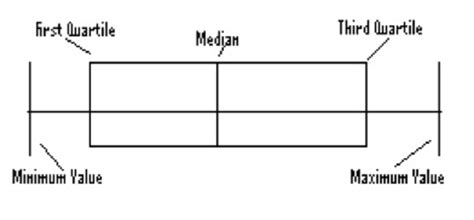 Box Plot Drawer by Creating Box Plots Prof K S Help With Numbers