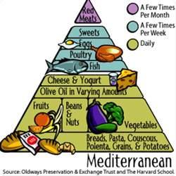the mediterranean diet causes symptoms treatment the mediterranean diet