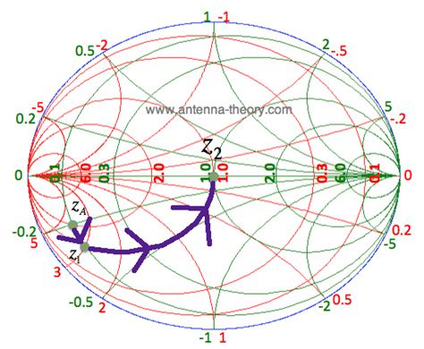 impedance matching with inductor the smith chart more impedance matching with the immittance chart
