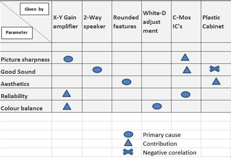 matrix diagram image gallery matrix diagram exle