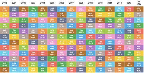 asset allocation quilt chart quotes