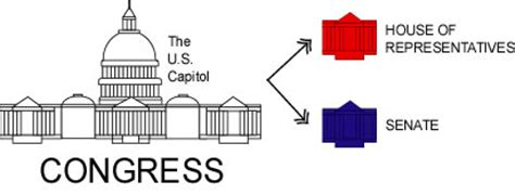 two house legislature the united states congress