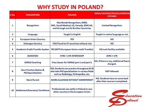 Poland For Mba by Courses In Poland Education Poland
