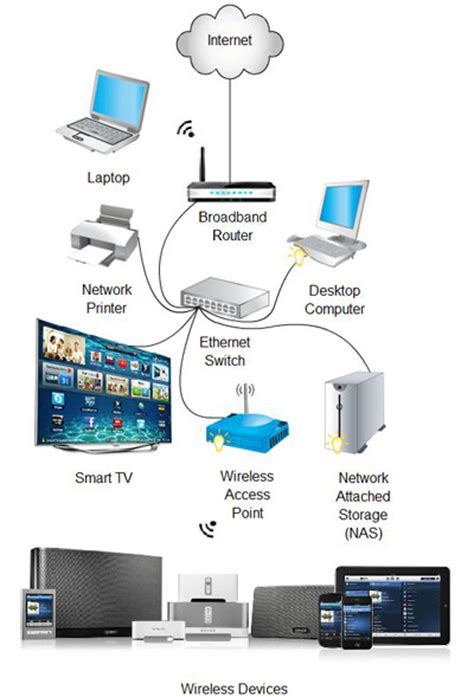 smart tv home network diagram smart get free image about