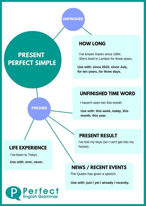 pattern simple present perfect tense using the present perfect tense in english