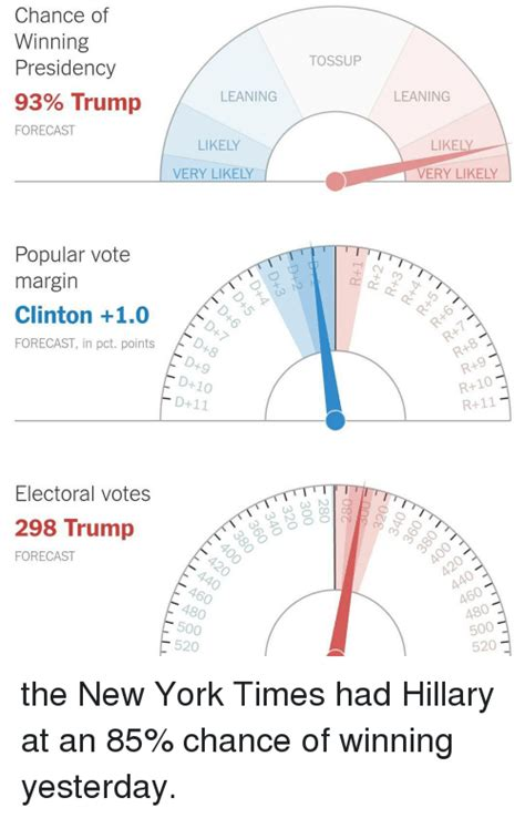 new york times forecast dial funny the new york times memes of 2016 on sizzle