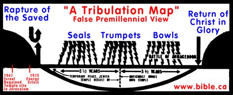 s revelation from a literalist futurist premillennialst point of view books various prophetic charts theultimatereconciliationist