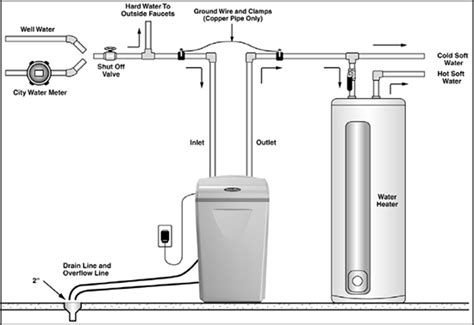 how to hook up maker to sink how hook up a water softener in 5 easy steps trusted e blogs