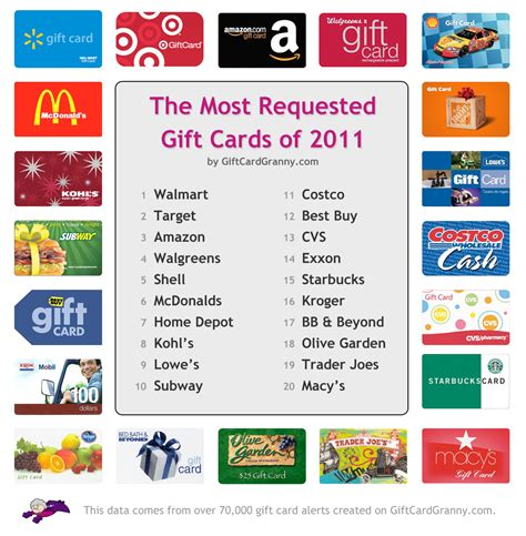 most popular gifts for most requested gift cards of 2011