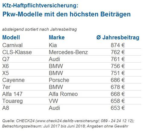 Pkw Versicherung Im Vergleich by 200 Modelle Im Vergleich Kfz Haftpflicht F 252 R Oberklasse
