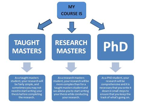 writing a phd dissertation research project dissertations postgrad
