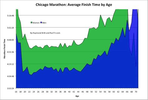 chicago marathon elevation map this weekend marks the 2010 edition of the chicago