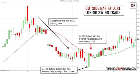 swing trade swing trading with the outside bar failure trading