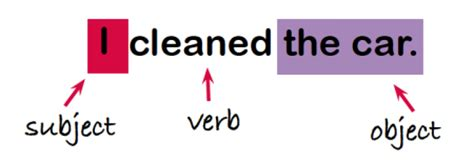 subject intransitive verb pattern exles what are transitive and intransitive verbs transitive
