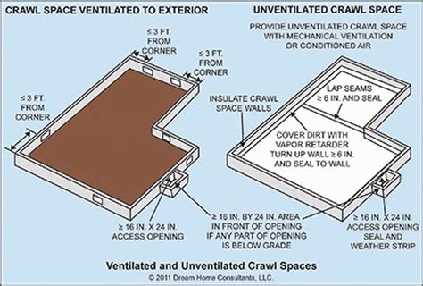 basement crawl space ventilation crawl spaces home owners networkhome owners network