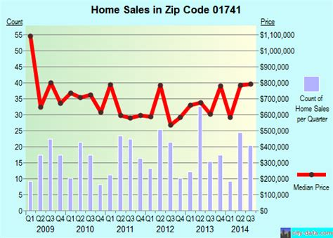 carlisle ma zip code 01741 real estate home value