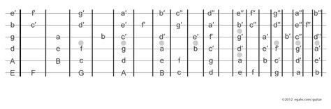 guitar fretboard notes diagram diagram of the notes on a guitar fretboard choice image