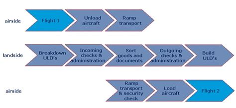 Marriott Revenue Management Study Mba Operations Management by Air Cargo Definition Operations Supply Chain