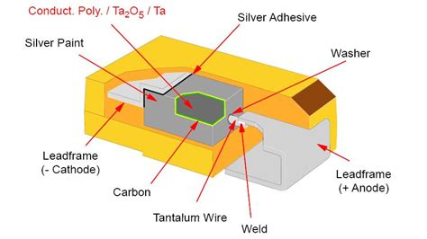 polymer capacitor derating rants from the embedded hardware derating tantalum capacitors why