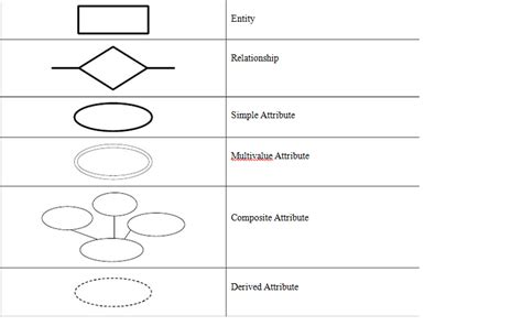 erd diagram symbols image gallery erd symbols