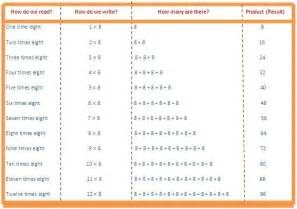 8 times table read and write multiplication table of 8