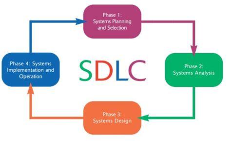 design definition in sdlc 3 sdlc planning analysis design implementation ust