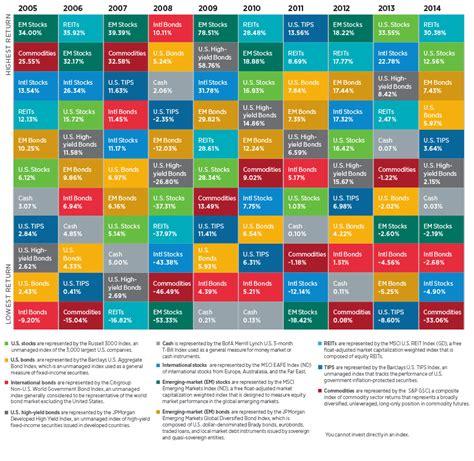 best asset allocation funds asset allocation time tested diversification putnam