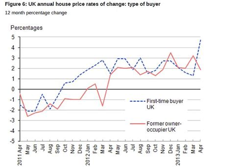 market pushes average house price higher as