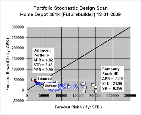home depot employee stock purchase plan portfoliodesignscan home depot 401k futurebuilder psds