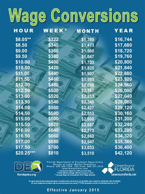 Home Builders by Fl Wage Conversion 2015