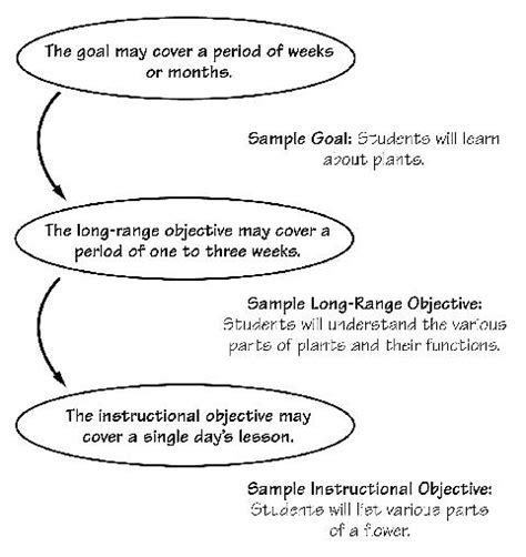 lesson plan template unsw image gallery lesson aims and objectives