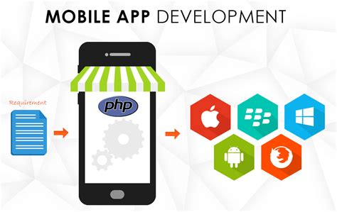 php mobile php based mobile app development an overview