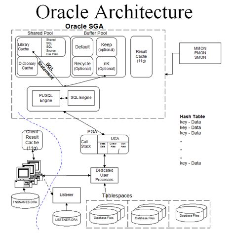 oracle 9i architecture diagram image gallery oracle architecture