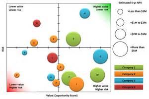 Portfolio reports portfolio bubble charts cloudbyz