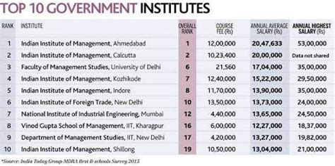 Iim Bangalore Mba Average Package by What Is The Salary Of Iim Graduates Quora