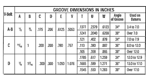 c section pulley dimensions dayco belt sizes dayco wiring diagram and circuit schematic