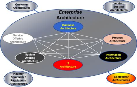Architecture Diagram Standards