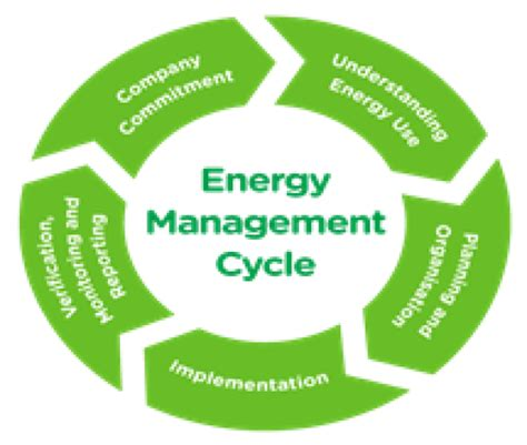 Energy Management Mba Uk by Procurement Of The Second Part Of The Study Energy