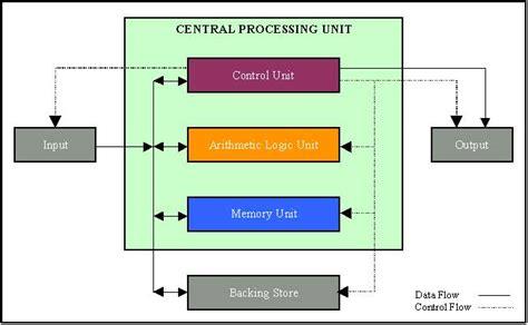 cpu diagram 28 images block diagram of cpu pdf wiring