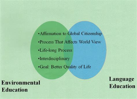 Themes Of Environmental Education   using environmental themes in the language classroom