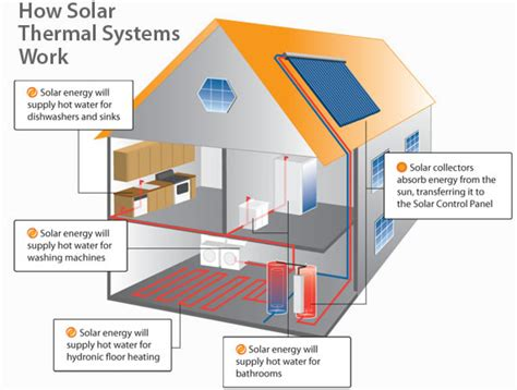 how much does a whole house solar system cost smart flo ltd solar thermal