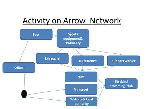 arrow network diagram activity on arrow network