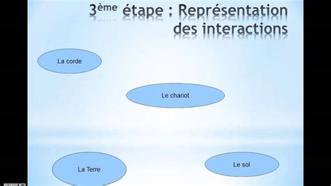 diagramme objet interaction 3eme diagramme objet interaction