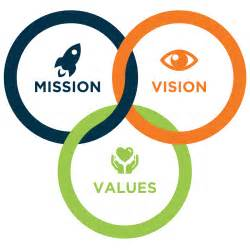 vision to mission mission vision and values