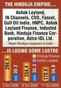 Hinduja Leyland Finance Letterhead Hindujas Began To Come Bofors Shelling Nation India Today