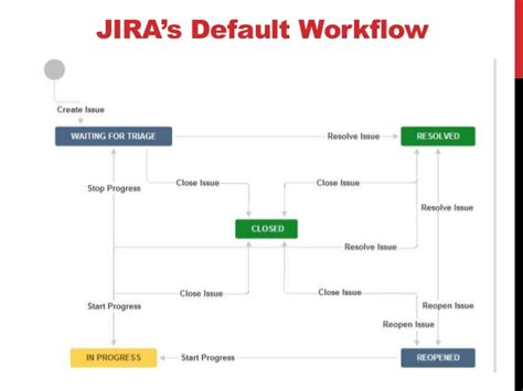 workflow concepts jira basic concepts