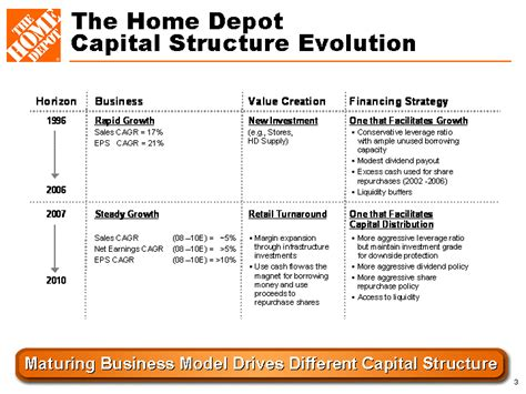 the home depotcapital structure evolutionmaturing business
