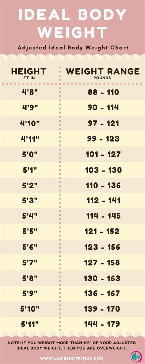 weight loss chart noshot info