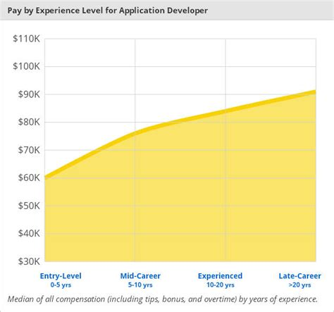 Testers Salary by Who Earns More Software Tester Or Developer Let S Find Out Quality Assurance Salary Software