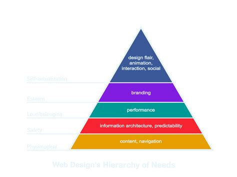website layout hierarchy designing the modern web